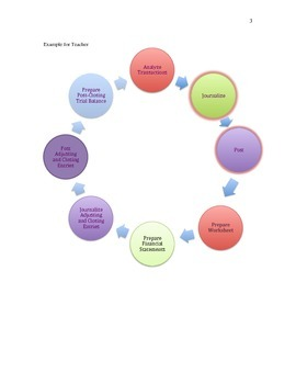 Accounting Cycle SmartArt Graphic