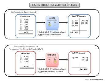 Accounting Debit and Credit Rules Chart