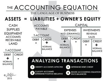 accounting equation by the 34 designs teachers pay teachers