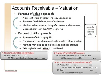 Accounting Principles Class (Accounting for Assets)