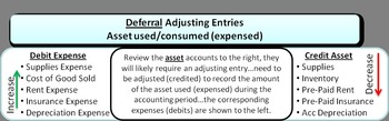 Accounting Principles Class (Accrual Accounting Concepts)