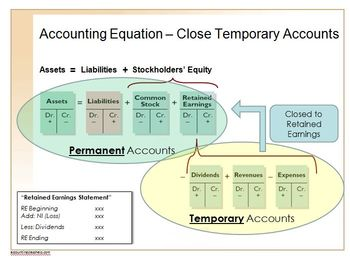 Accounting Principles Class (Financial Statements and Closing Process)