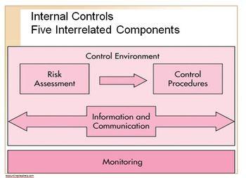 Accounting Principles Class (Internal Control Concepts)
