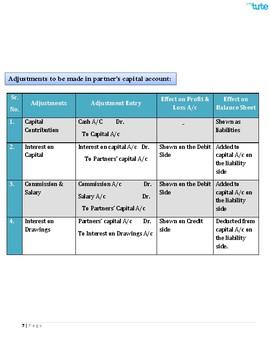 Checking Accounts | Introduction to partnership accounting