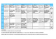 Achievement Standard Scope and Sequence - English. Aus Curric 7.2