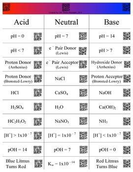 Acid Base Card Sort