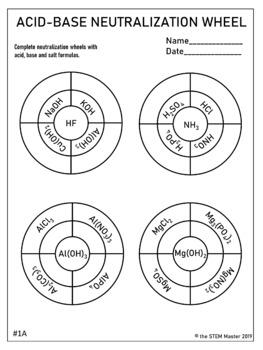 Acid-Base Neutralization Wheel