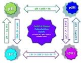 Acid, Base, pH, & pOH Calculation Guide Poster/Handout