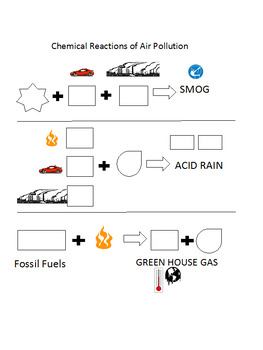 Acid Rain (Air Pollution) Unit by Sparkly Science | TpT