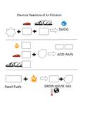 Acid Rain (Air Pollution) Unit