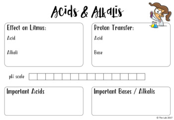Acids & Alkalis Graphic Organizers
