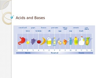 Acids & Bases Presentation (High School Chemistry solutions)
