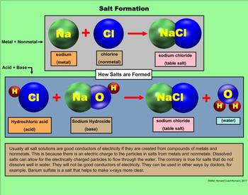 Acids, Bases, and Salts - A Fifth Grade PowerPoint Introduction