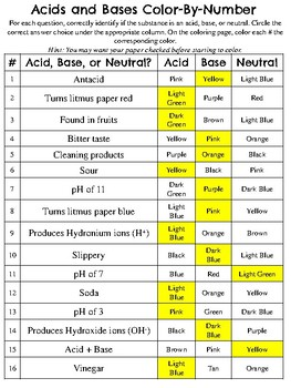 Acids and Bases *Color-By-Number* Activity
