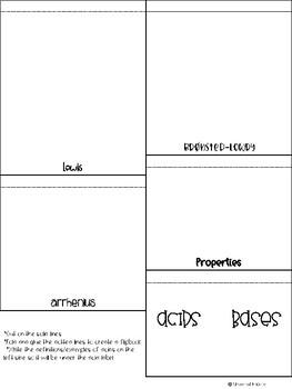 Acids and Bases Flipbook
