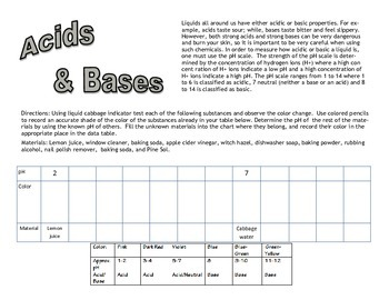 Acids and Bases: Red Cabbage Indicator Lab Activity