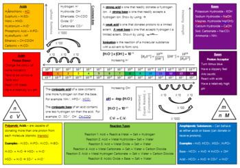 Acids and Bases Revision Sheet