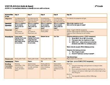 Acids and Bases UNIT PLANS