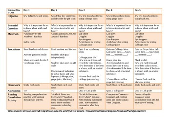 Acids and Bases UNIT PLANS