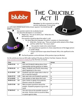 Act II Crucible Review