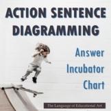 Action Sentence Diagramming Practice