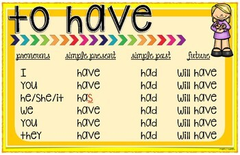 Action Verbs Posters ⭐️GROWING⭐️