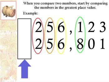 ActivBoard or Whiteboard Lesson: Compare Numbers to the Hundred Thousands
