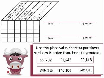 ActivBoard or Whiteboard Lesson: Order Numbers to the Hundred Thousands