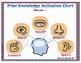 Activating Prior Knowledge {Graphic Organizer}