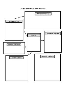 Active Learning - Pathophysiology
