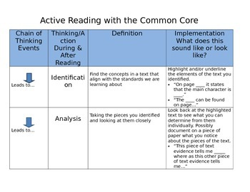 Active Reading with the Common Core