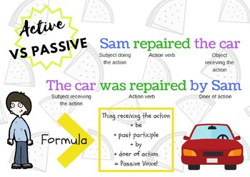 Active Vs Passive Voice Poster