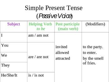Active vs Passive Voice in the Simple Present Tense