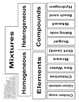 Elements, Compounds and Mixtures - Activity Series