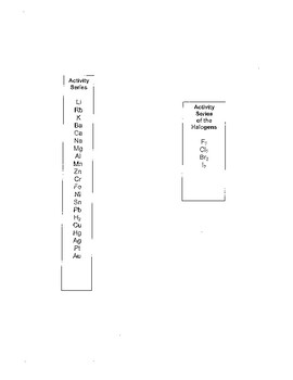Activity Series Rerference Sheet