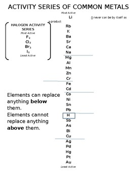 Activity Series of Common Metals and Halogens