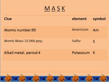 Activity: Thanksgiving Periodic Table unscramble