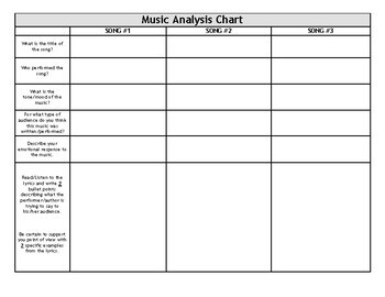 Activity: Music Analysis - Vietnam Protest Songs