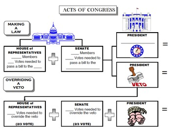 Acts of Congress (Powers of the Legislative Branch)