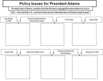 Adams' Presidency - PowerPoint, Aligned Guided Notes, and Summarizing Activity