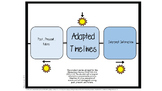 Adapted Timelines (VAAP HSH2)
