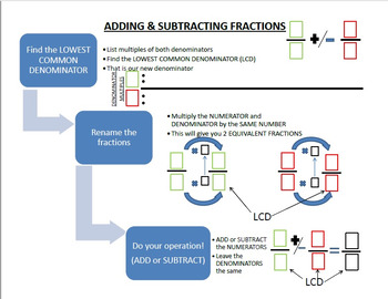 Add & Subtract Fractions Flow Chart