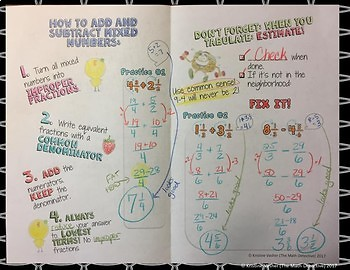 Add & Subtract Mixed Numbers - Doodle Notes Brochure for Interactive Notebooks