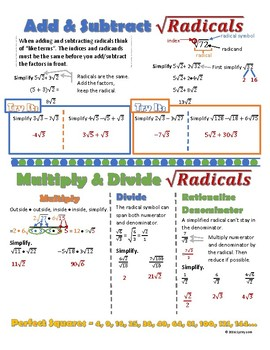 Add, Subtract, Multiply, Divide Radicals Doodle Notes