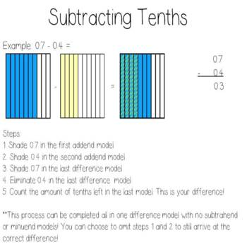 Add, Subtract, Multiply, and Divide Tenths Anchor Charts!