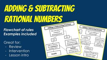 Add & Subtract Rational Numbers Notes & Ex (intervention, review, or intro)