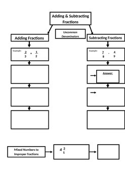 Add & Subtract Unlike Fractions Flow Map (7.NS.1; Math. Practices: 1,3,4,7)