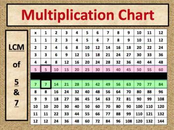 Add and Subtract Fractions with Unlike Denominators
