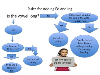 Adding Ed and Ing to Common Verbs