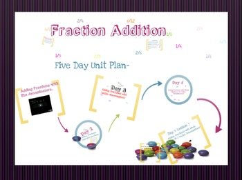 Adding Fractions (5 Day Plan)